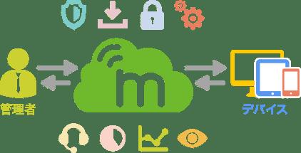 【MDMベンダーに聞く!】スマートフォン、タブレット管理の今